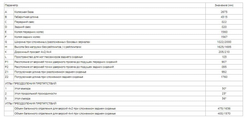 таблица технические характеристики дастер